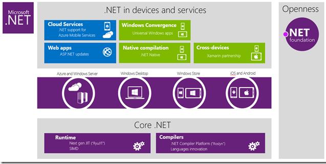 Novedades .Net Build 2014