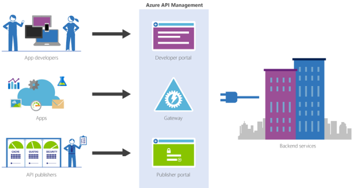 api-azure-diagram