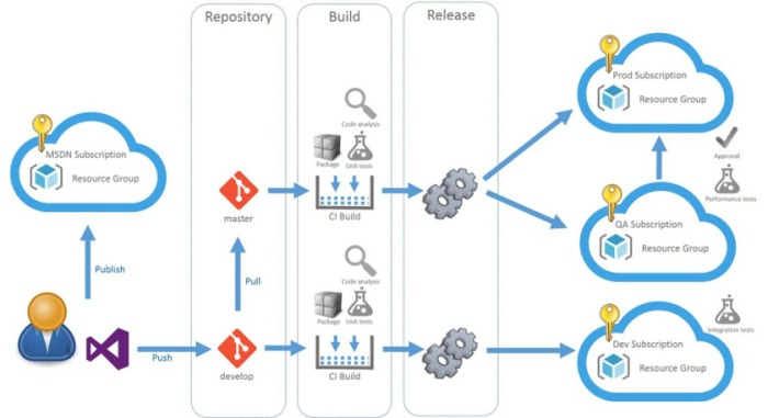 vsts-release