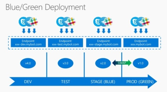 devops-bluegreen2
